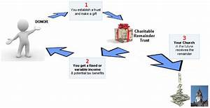Charitable Remainder Trust  How It Works