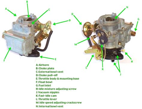 Different Types Of Engines