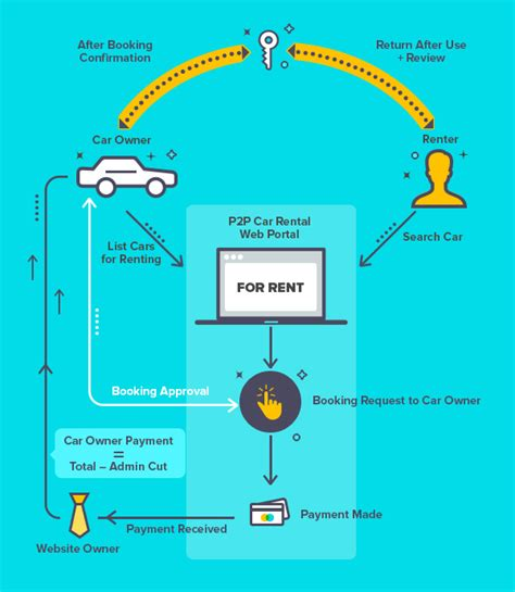 Planning To Launch Car Renting Marketplace? Script
