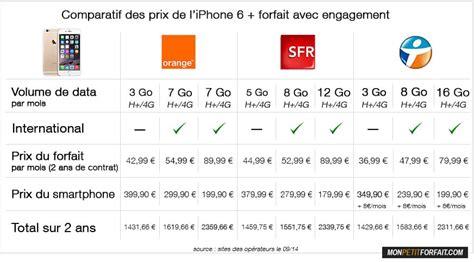 Comparatif Des Prix De L'iphone 6