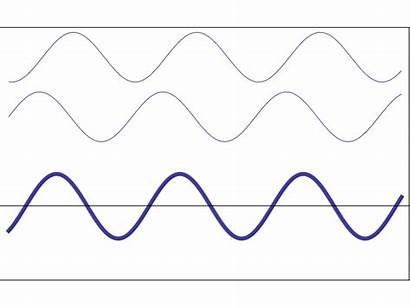 Superposition Waves Interference Phase Wave Frequency Refraction