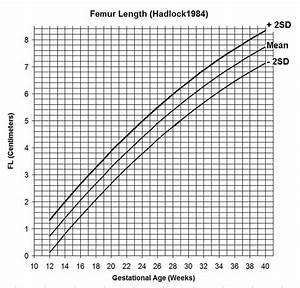 Femur Length Fetus Chart Estimation Of Fetal Weight