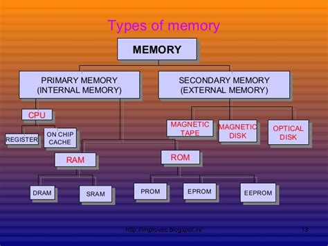 Types Of Memory 10 To11