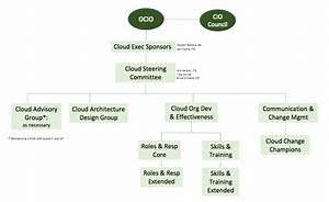 Cloud Program Organization Chart