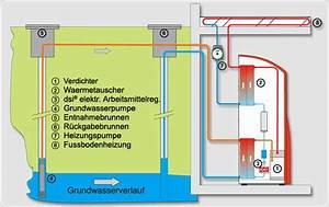 Luft Wasser Wärmepumpe Funktion : w rmepumpen mit luft wasser oder erdw rme mit hohem ~ Articles-book.com Haus und Dekorationen