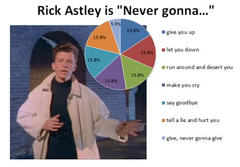 Rick Astley Never Gonna Give You Up Meme - never gonna give you up