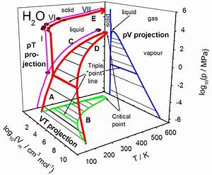 Pt diagram water image collections how to guide and refrence pv and pt diagram of water choice image how to guide and ccuart Choice Image