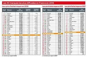 Calculer L Argus D Une Voiture : porsche domine le classement l 39 argus du prix moyen des voitures neuves ~ Gottalentnigeria.com Avis de Voitures