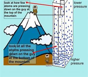 Atmosphere Characteristics  Air Pressure