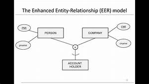 Chapter 3  Data Models - Eer Model