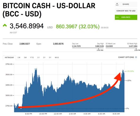 This is not an endorsement to own bitcoin, and you should talk to a financial adviser if you want to make a big investment, but if you decide to participate in conversations about it or just want to understand a little more about how buying bitcoin. Bitcoin cash adds to its big gains after Coinbase disables trading hours after enabling it ...