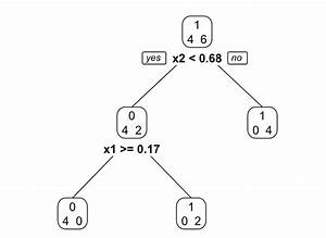 Drawing A Binomial Tree In Latex