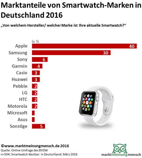 Hersteller Deutschland by Marktmeinungmensch Studien Marktanteile Smartwatch