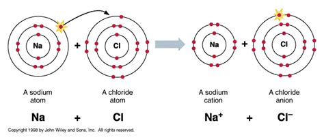 ionic salt l recall ionic bonding edexcel chemistry gcse topic 1 revision pmt