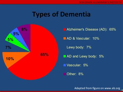 Types Of Dementia, African Americans And Dementia
