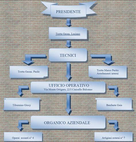 Ufficio Tecnico Cinisello Balsamo by Cronologia Impresa Tl Costruzioni Srl