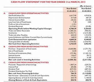 Understanding the Annual Report of a Company | Vijay Malik