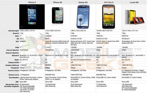 iphone comparison optimus 5 search image compare smartphone specs