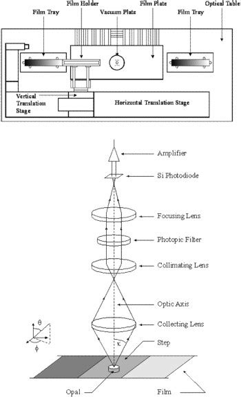 Reference transmittance densiometer | NIST