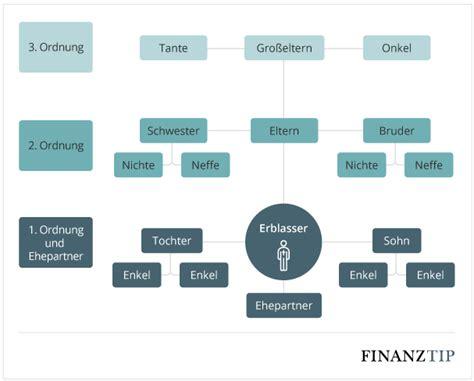 gesetzliche erbfolge geschwister gesetzliche erbfolge wer erbt und die rangfolge finanztip
