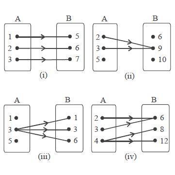 Berikut ini beberapa contoh tentang soal relasi dan fungsi dengan cara penyelesaian penjelasan secara bertahap dan lengkap untuk smp dan sma. Pengertian Fungsi atau Pemetaan