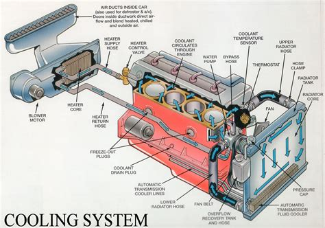 Diagram System Vehicle Cooling by Automotive Cooling System Working Engineering Insider