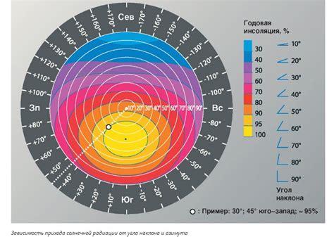 Расчет потока солнечной радиации