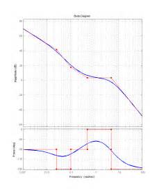 Bonde Plat by Bode Plot With Asymptotes File Exchange Matlab Central