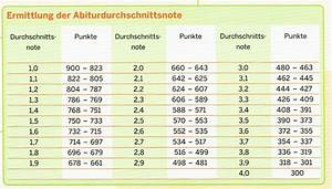 Abiturschnitt Berechnen : abi punkte 1 5 cluber ~ Themetempest.com Abrechnung