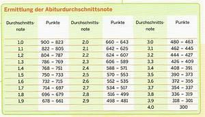 Abitur Schnitt Berechnen : abi punkte 1 5 cluber ~ Themetempest.com Abrechnung