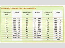 Q1 und Q2 Qualifikationphase MontessoriGymnasium Köln