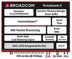 Broadcom Tomahawk 2 Switch Support 64 100gbps Ports