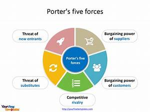 Porter U2019s Five Forces Template