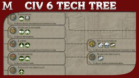 civ tree tech civilization techs info