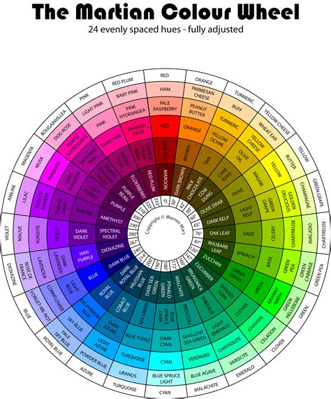 The Martian Colour Wheel