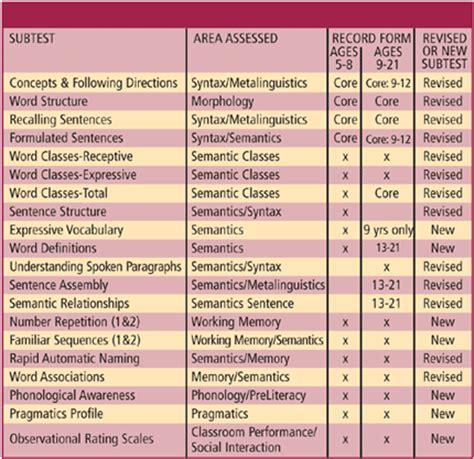 celf 5 preschool clinical evaluation of language fundamentals 174 fourth edition 969