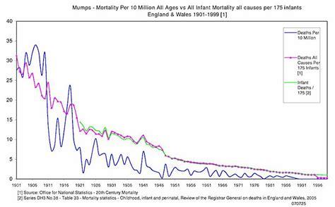 Scarlet Fever Statistics United States