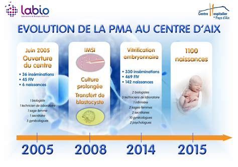 ch aix en provence 187 unit 233 de fertilit 233 et de procr 233 ation m 233 dicalement assist 233 e pma