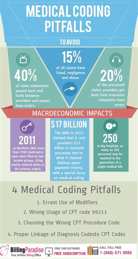 4 Medical Coding Errors That Might Bring A Clinic Onto Its. Regionally Accredited Online Schools. Life Insurance Pre Existing Medical Conditions. Pcb Manufacturing Process Trade Forex Futures. Managed Dedicated Server Best Trojan Software. Ultrasound Machine Manufacturers. Long Distance Moving Company Quotes. Dental Bridge Procedure Mba Retail Management. Winbook Security Cameras Auto Insurance In Tx