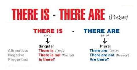 There Is There Are, +exercises  Inglés Rápido