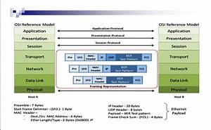 My Knowledge world: ppt on Transport Layer of OSI Model
