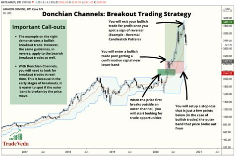 Donchian Channels In Technical Analysis Trading Guide