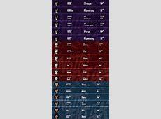Rift Rivals Roster representing LCK, LPL and LMSRed Rift