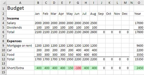 budget template  excel easy excel tutorial
