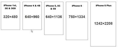 iphone 4 screen size iphone screen size resolution all models iphone topics