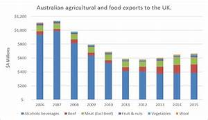 Is an Australia-UK trade agreement more cultural cringe ...