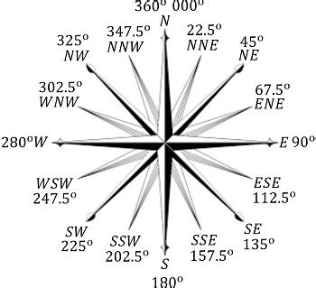 compass bearings definition types study