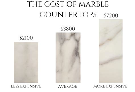 what you need to about marble countertops cost the