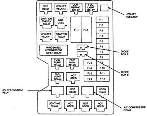 Acura Slx Fuse Box Diagram Auto Genius