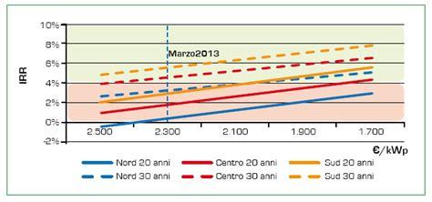 Lade A Energia Solare Da Interno - m rapisarda le fonti rinnovabili la grid parity